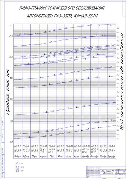 План-график проведения ТО автомобилей