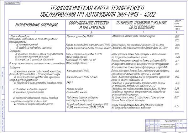 Технологическая карта Технического обслуживания №1 автомобиля ЗИЛ-ММЗ-4502 Лист 1