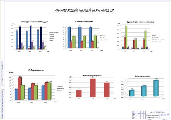 Анализ хозяйственной деятельности ЗАО АПК
