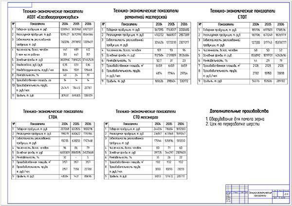 Технико-экономические показатели деятельности предприятия