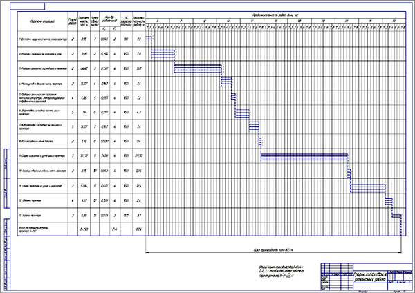 График согласования ремонтных работ