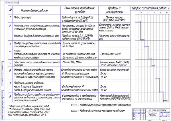 Технологическая карта ТО-1 тракторов МТЗ-80, 82