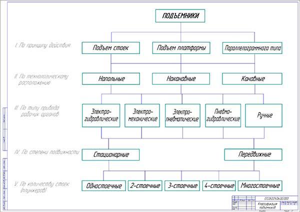 Классификация подъёмников