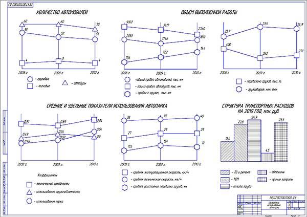 Анализ хозяйственной деятельности АТП
