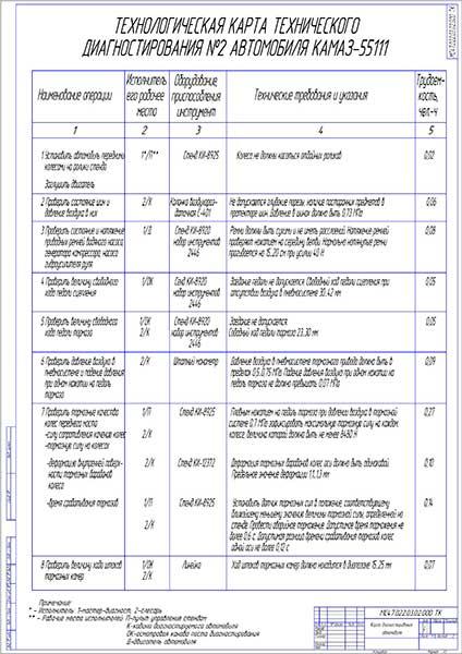 Технологическая карта технического диагностирования №2 автомобиля КамАЗ-55111 Лист 1