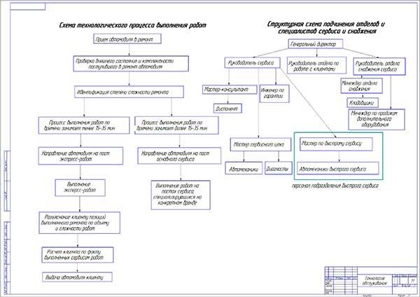 Технология ремонта и организационная структура зоны быстрого сервиса на базе ОАО