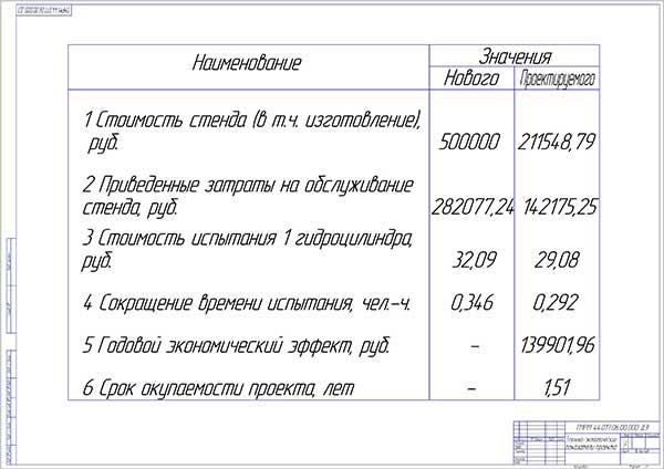 Экономическая эффективность внедрения стенда испытания гидроцилиндров