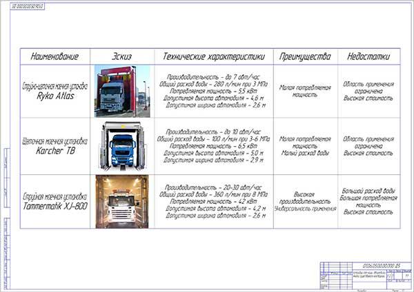 Анализ существующих конструкций моек грузовых автомобилей