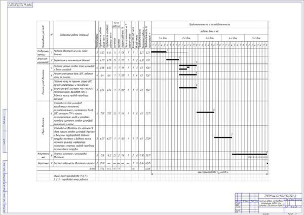 Линейный график согласования ремонтных работ при ремонте двигателя КамАЗ