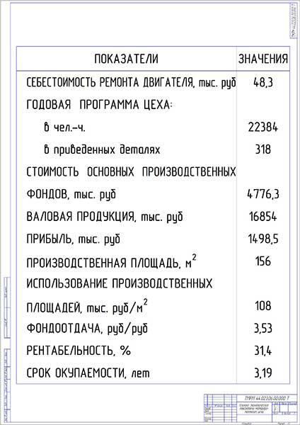 Технико-экономические показатели мотороремонтного цеха