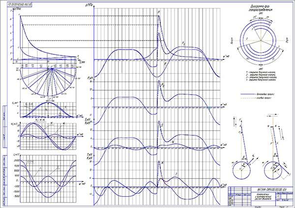 Динамический и кинематический расчет двигателя