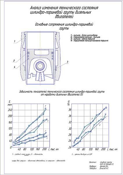 Анализ изменения технического состояния цилиндро-поршневой группы дизельных двигателей