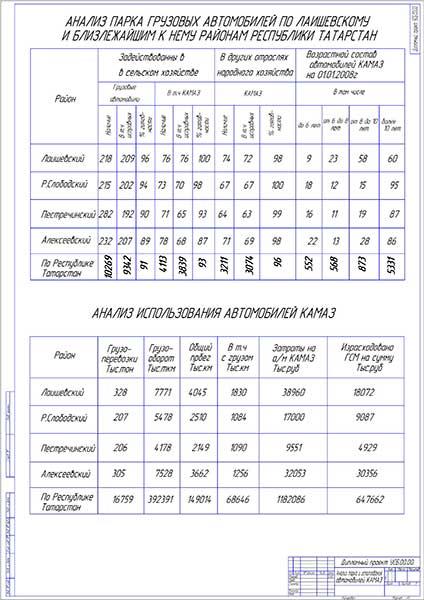 Анализ парка и использования автомобилей КАМАЗ