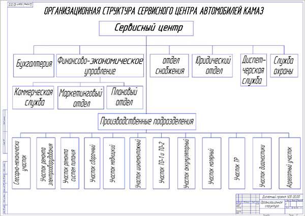 Диплом Проект сервис центра автомобилей КАМАЗ Организационная структура сервисного центра автомобилей КАМАЗ