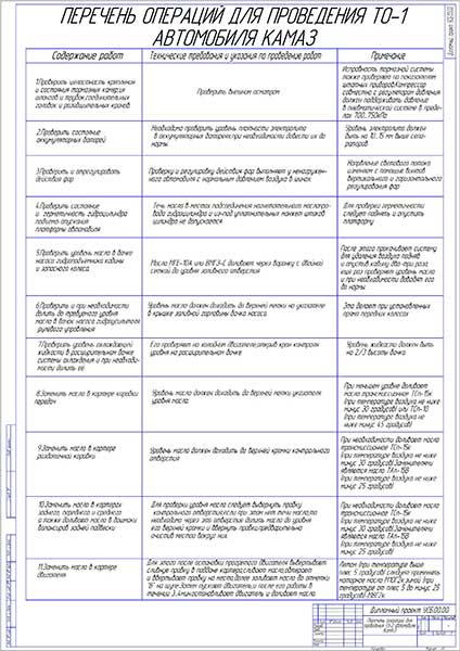 Перечень операций для проведения ТО-1 автомобиля КАМАЗ