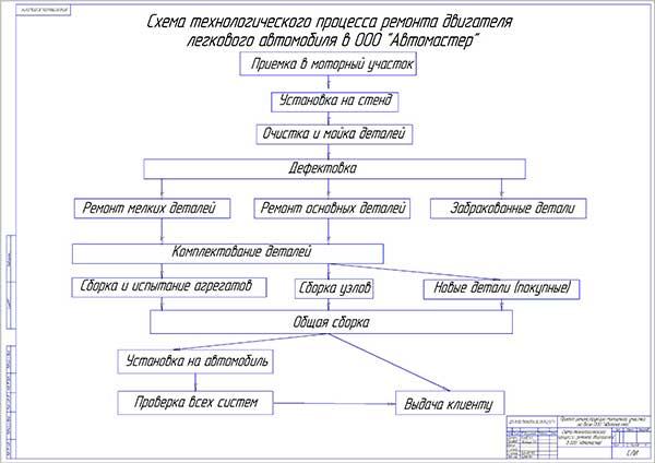 Схема технологического процесса ремонта двигателей в СТО