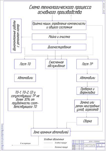 Схема технологического процесса диагностики грузовых автомобилей