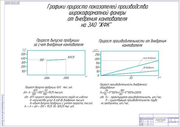 Графики прироста показателей производства широкоформатной фанеры от внедрения кантователя