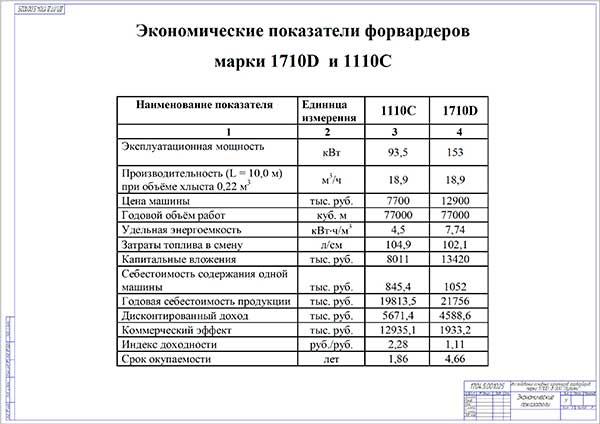 Экономические показатели форвардеров марки Тимберджек 1710D и 1110С
