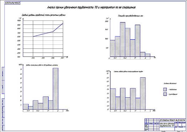 Анализ причин увеличения трудоемкости ТО и мероприятия по ее сокращению