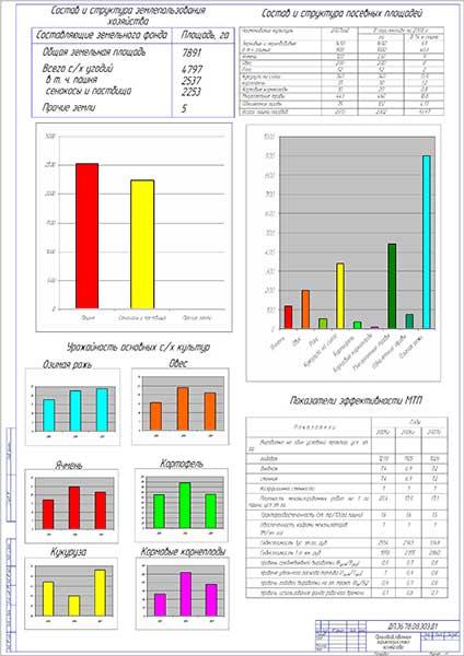 Анализ хозяйственной деятельности хозяйства СПК «Любань»