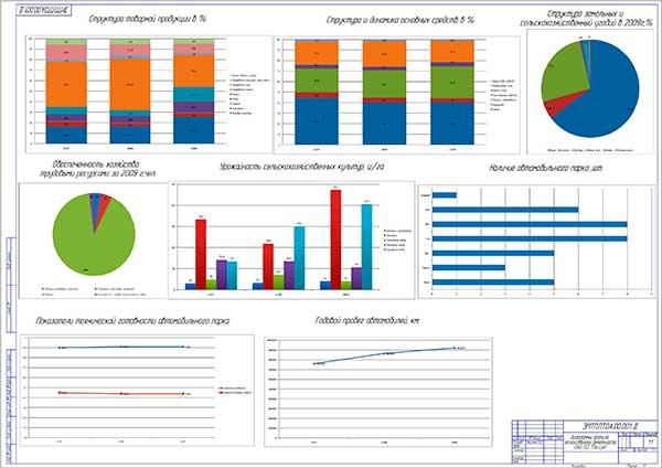 Диаграммы анализа хозяйственной деятельности ОАО Племсовхоза