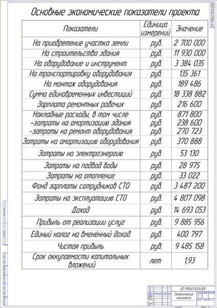 Технико-экономические показатели проекта