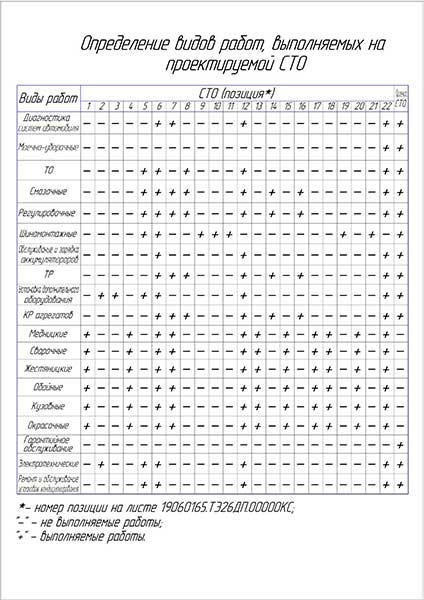 Номенклатура работ на проектируемом СТО