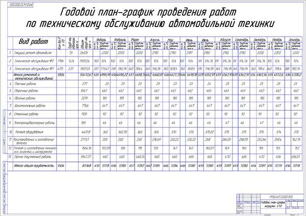 Годовой план-график загрузки СТО