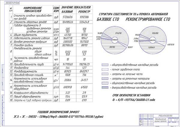 Экономическая оценка проекта