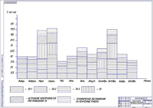 График суммарных трудозатрат на техническое обслуживание тракторов