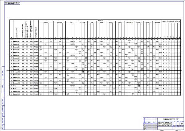 План-график технического обслуживания и ремонта тракторов на год