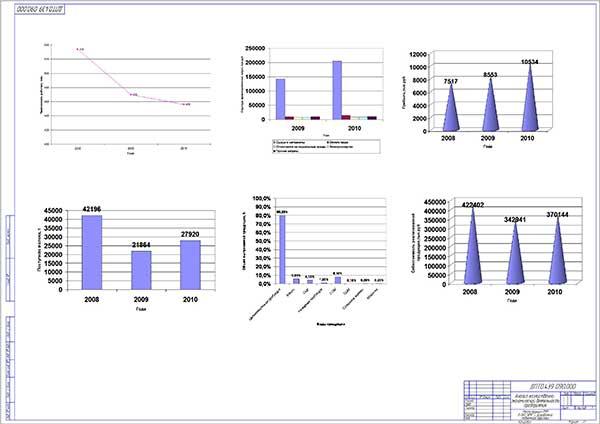 Анализ хозяйственно-экономической деятельности предприятия