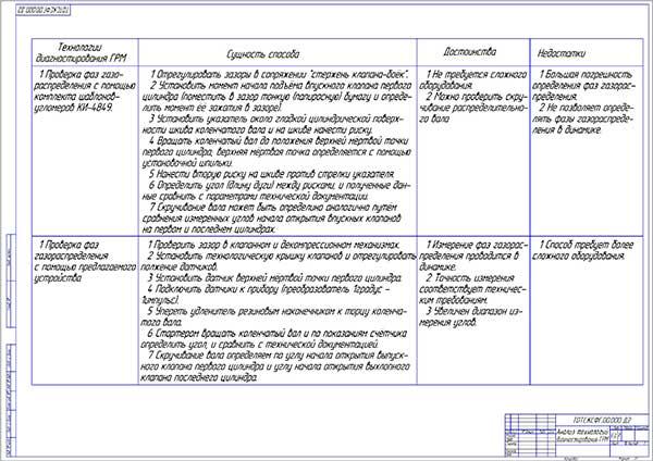 Анализ технологий диагностирования ГРМ