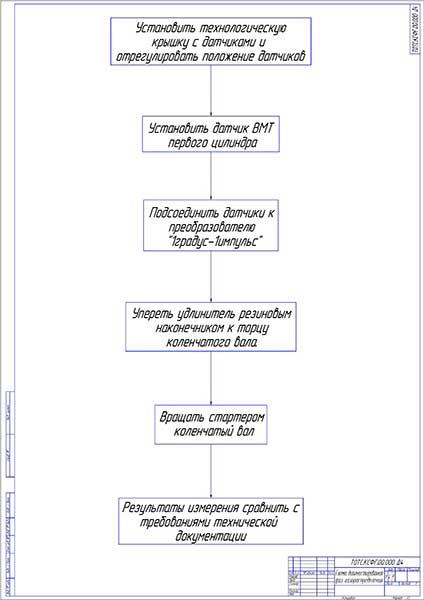 Схема диагностирования фаз газораспределения