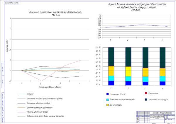Диаграммы эффективности деятельности МП АТП