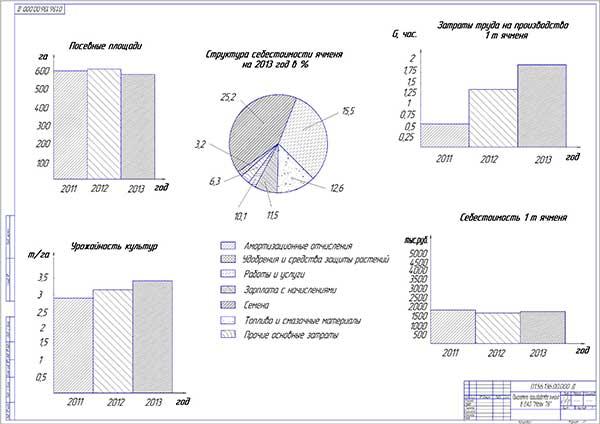 Показатели производства ячменя в ОАО