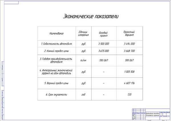 Экономические показатели проекта