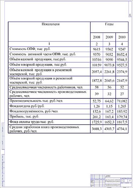 Динамика технико-экономических показателей работы ООО «Новозыбковская районная сельхозтехника»