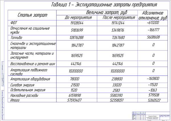Экономические показатели дипломного проекта