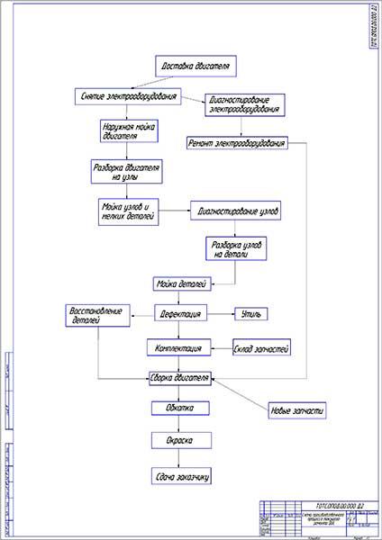 Схема организации производственного процесса фото 98