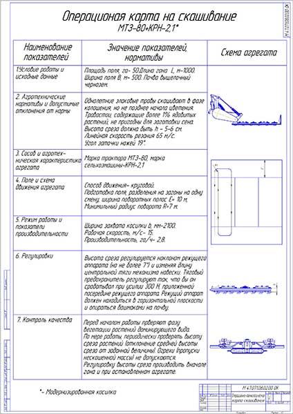 Операционно-технологическая карта скашивания