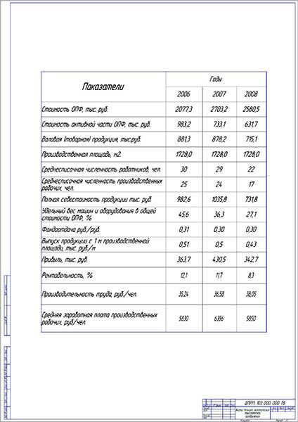 Анализ технико-экономических показателей предприятия