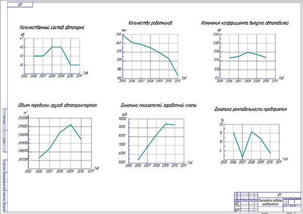 Диплом Проект поста мойки для АТП ООО Спектр гор Перми Технико экономический анализ работы предприятия
