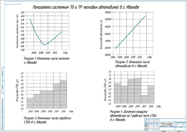 Показатели состояния ТО и ТР легковых автомобилей в городе