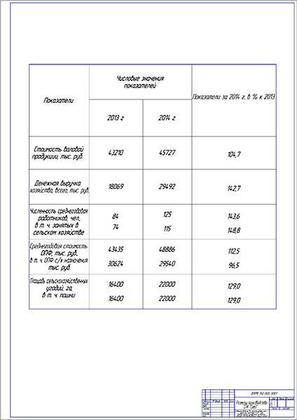 Размеры производства СПК Союз