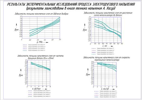 Результаты экспериментальных исследований процесса электродугового напыления