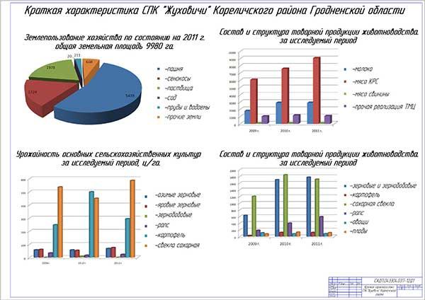 Краткая характеристика работы СПК Жуховичи