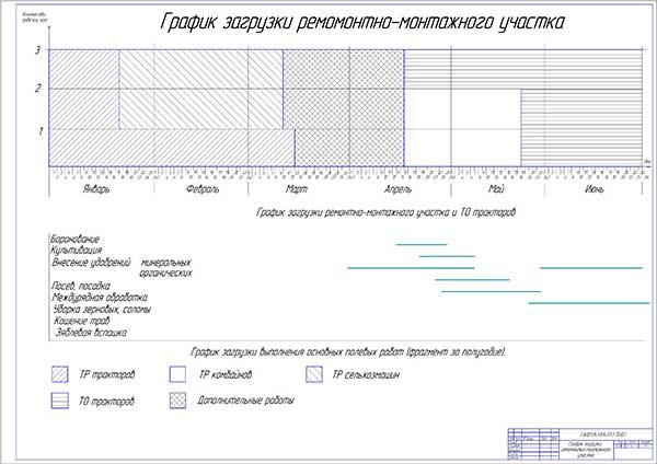 График загрузки ремонтно-монтажного участка