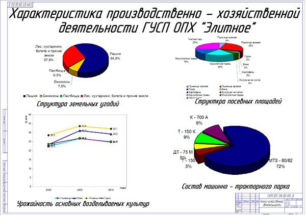 Анализ хозяйственной деятельности хозяйства